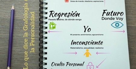 la grafología y la personalidad